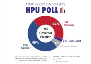 hpu-poll-nc-governor-election-oct-2016