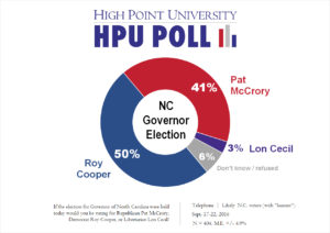 HPU Poll - NC Governor Election - Sept. 2016