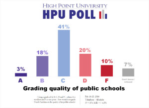 HPU Poll - NC education grade - Feb. 2016
