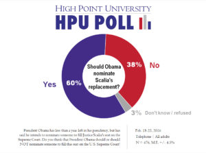 HPU Poll - Nominate New SC Justice - Feb. 2016