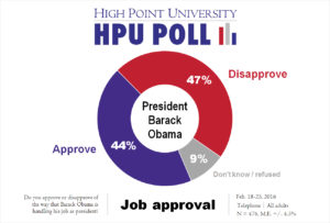 HPU Poll - Obama Job Approval - Feb. 2016
