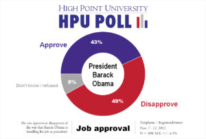 HPU Poll - Obama Job Approval - Nov. 2015