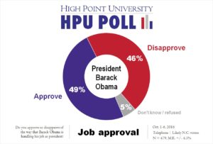 hpu-poll-obama-job-approval-oct-2016