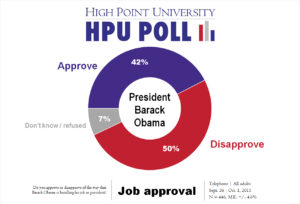 HPU Poll - Obama job approval - Oct. 2015