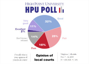 HPU Poll - Opinion of Local Courts - Nov. 2015