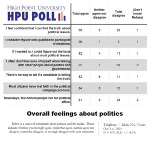 hpu-poll-overall-feelings-on-politics-combined-oct-2016