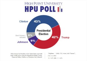 hpu-poll-presidential-election-oct-2016