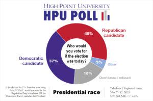 HPU Poll - Presidential Generic Ballot - Nov. 2015