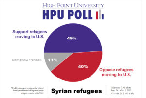 HPU Poll - Syrian refugees - Oct. 2015