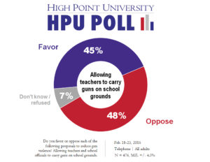 HPU Poll - Teachers carrying guns - Feb. 2016