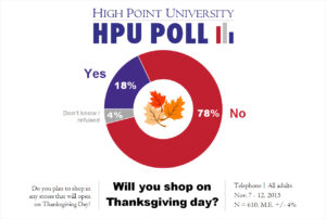 HPU Poll - Thanksgiving Day Shopping - Nov. 2015