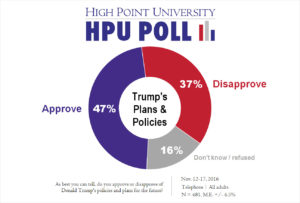 hpu-poll-trump-plans-policies-nov-2016