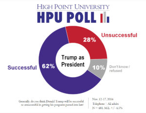 hpu-poll-trump-successful-or-unsuccessful-nov-2016