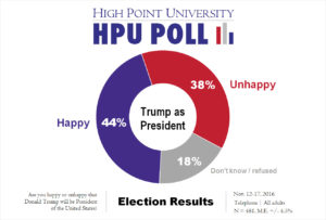 hpu-poll-trump-as-president-elect-nov-2016