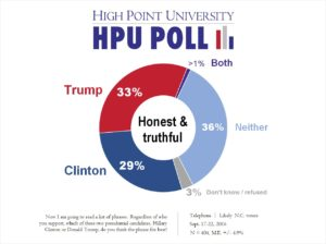 HPU Poll - Trump vs Clinton - Honest, Truthful - Sept. 2016