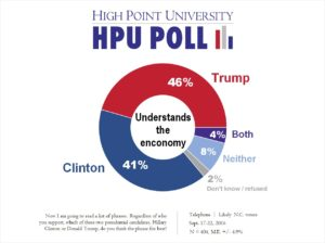 HPU Poll - Trump vs Clinton - Understands Economy - Sept. 2016