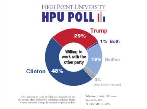 HPU Poll - Trump vs Clinton - Work with Other Party - Sept. 2016