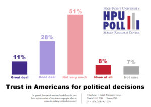 HPU Poll - Trust and Confidence in American People - March 2016