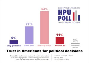 hpu-poll-trust-in-american-peoples-decisions-oct-2016