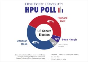 hpu-poll-us-senate-election-oct-2016