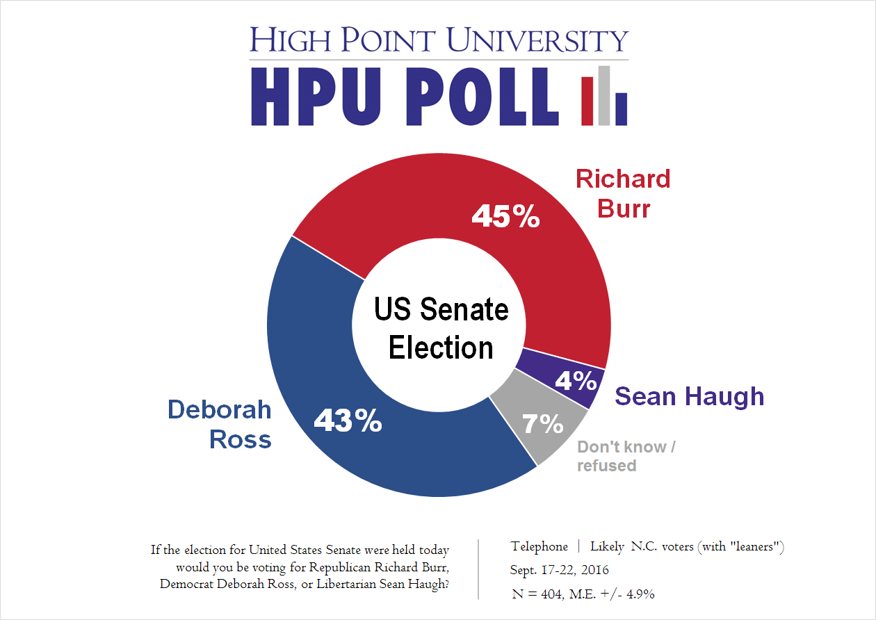 Us Senate Race Map Hpu Poll In Nc Clinton Leads Trump And Cooper Leads Mccrory