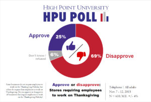 HPU Poll - Working on Thanksgiving Day - Nov. 2015