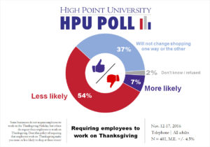 hpu-poll-working-on-thanksgiving-day-nov-2016