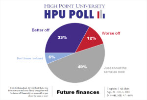 HPU Poll - future finances - Oct. 2015