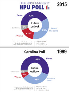 HPU and Carolina Poll - Future Outlook