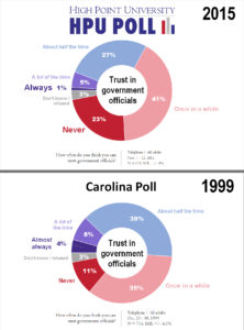 HPU and Carolina Poll - Trust in Government Officials