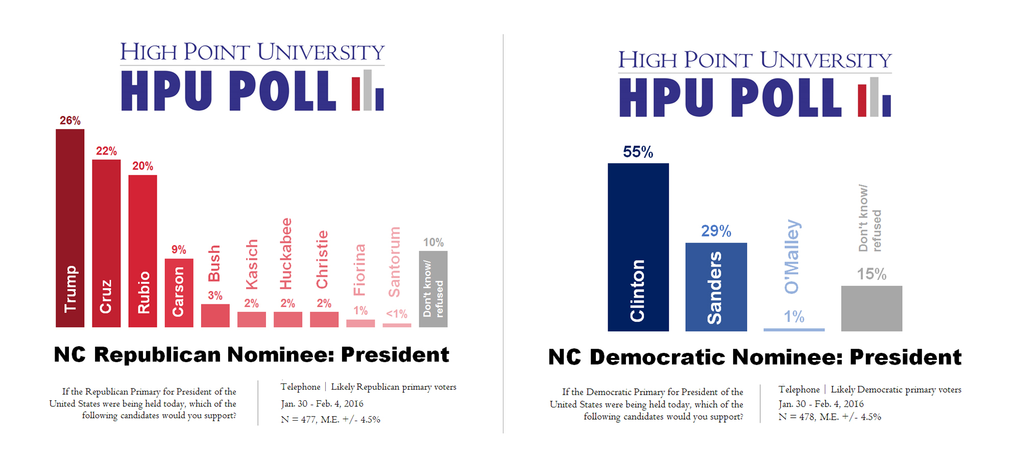 Hpu Poll Clinton Leads Democratic Primary Trump Cruz