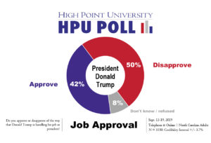 president approval