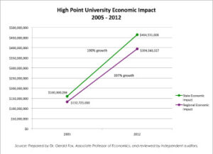 High Point University Economic Impact