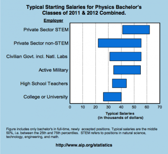 Salary Data for B.S. Physics Graduates