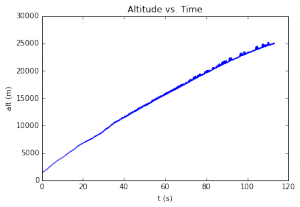 altitude-time