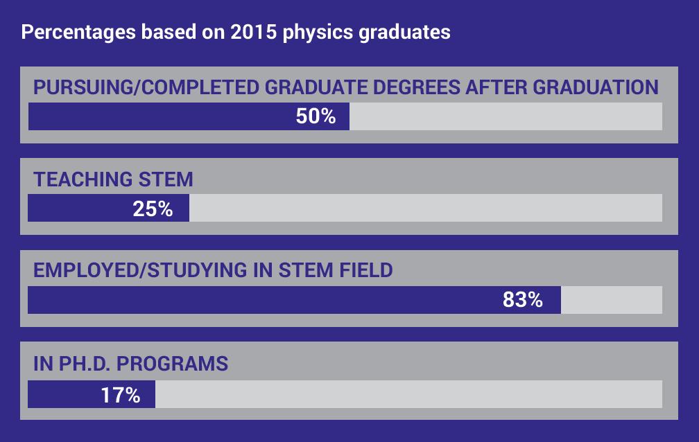 physics-grads